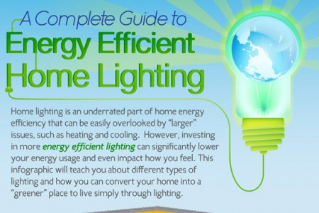 Energy Efficient Home Lighting Guide