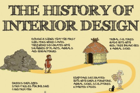 The History of Interior Design