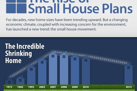 The Rise of Small House Plans