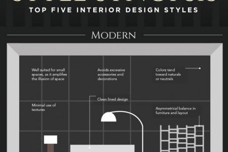 Style Synopsis: The Top 5 Interior Design Styles