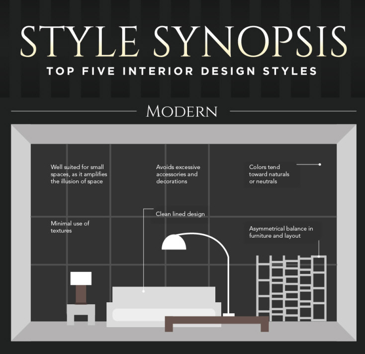 Style Synopsis The Top 5 Interior Design Styles Infographic