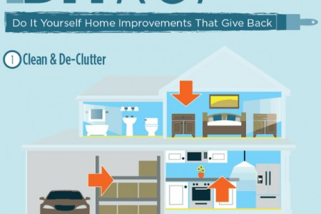 Do It Yourself Home Improvements That Give Back