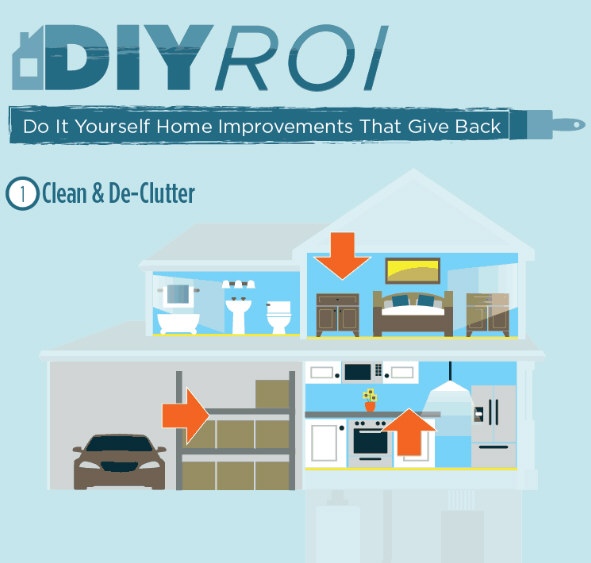 Do It Yourself Home Design: Do It Yourself Home Improvements That Give Back (Infographic