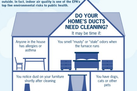 Duct Cleaning: Improve Your Home and Health