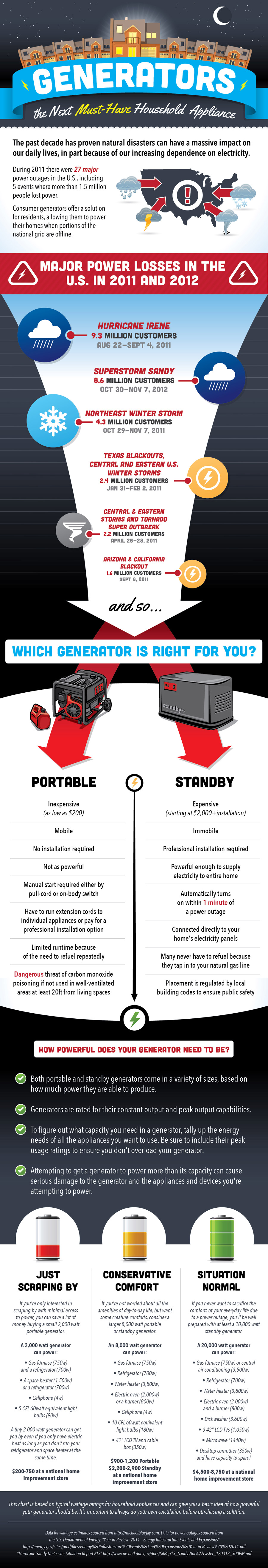 Generators: A Must-Have Household Appliance