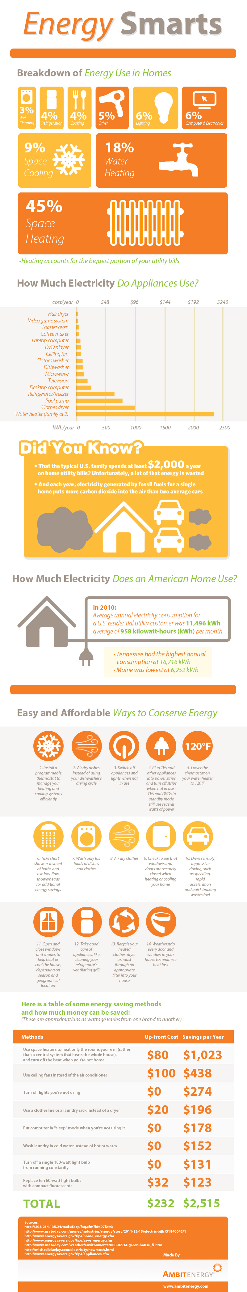 Energy Smarts: Breakdown of Energy Use in Homes