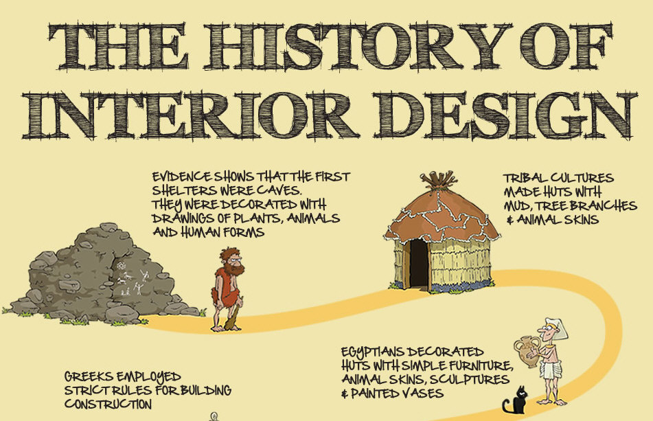 The History of Interior Design (Infographic)