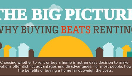 The Big Picture: Why Buying Beats Renting